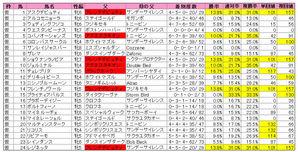 中山牝馬S(登録)2010