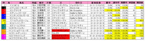阪神大賞典(枠順)2010