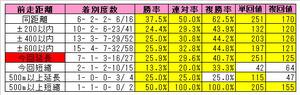 キングスベスト産駒(前走距離)