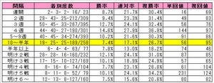 アグネスタキオン産駒(レース間隔別)