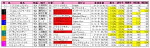 府中牝馬S(枠順)2011