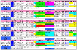 毎日杯(過去成績)2012