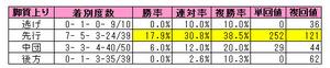 函館2歳S脚質別成績