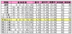 ブライアンズタイム産駒(レース間隔別)