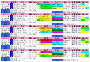 京王杯2歳S(過去成績)2010