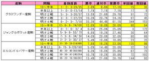 阪神大賞典有力馬レース間別成績