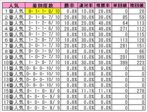 安田記念(人気別)2009