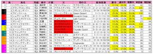 京阪杯(枠順)2012
