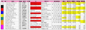 NHKマイルC(枠順)2012