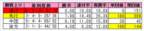 NHK脚質