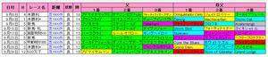 【ポートアイランドS】阪神芝1600m上位血統