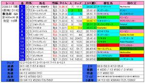阪急杯(結果)