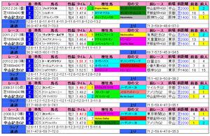 中山記念(過去成績)2013
