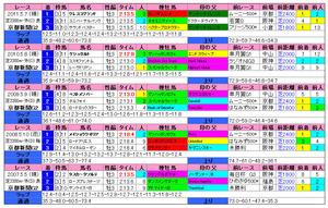 京都新聞杯(過去成績)2012