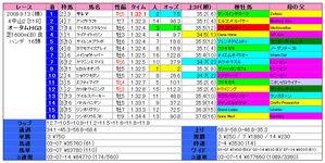 京成杯オータム(結果)2009