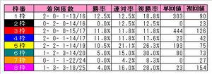 天皇賞(春)枠番別
