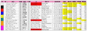 ダービー(枠順)2011