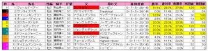 産経大阪杯(枠順)2010