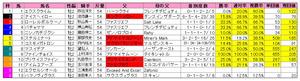 函館2歳S(枠順)2011