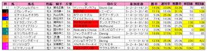 函館スプリントS(枠順)2011