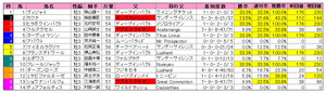 ラジオNIKKEI賞(枠順)2011