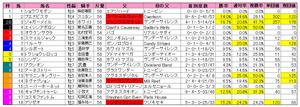 天皇賞(秋)枠順2010重馬場実績