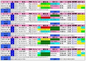 ラジオNIKKEI(過去成績)