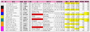 安田記念(枠順)2011