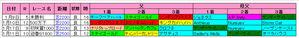 【AJCC】中山芝2200m上位血統