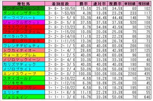 阪神芝2200m(過去5年)