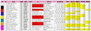 小倉2歳(枠順)2010