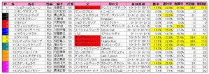 桜花賞(枠順)2010