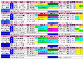 朝日杯FS(過去成績)2010
