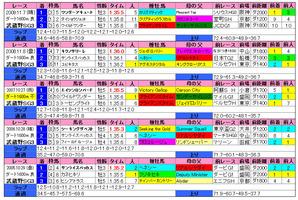 武蔵野S(過去成績)2010