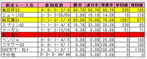 NHKマイルC(前走レース別)