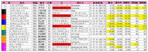 阪神牝馬S(枠順)2010