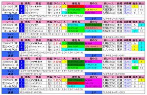オールカマー(過去成績)2012