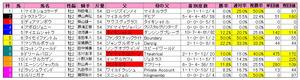函館2歳S(枠順)2010