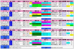 中山記念(過去成績)2010