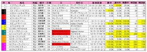 阪神JF(枠順)2010