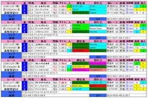 高松宮記念(過去成績)2010