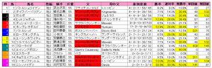 朝日杯FS(枠順)2009
