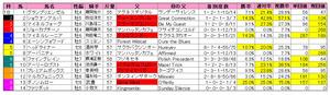 スワンS(枠順)2010