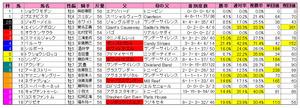 天皇賞(秋)枠順2010種牡馬