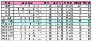 クロフネ産駒(レース間隔)
