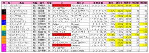青葉賞(枠順)2010