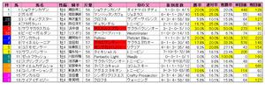 阪急杯(枠順)2011