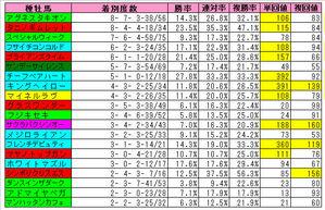 新潟芝1600m種牡馬成績(20)