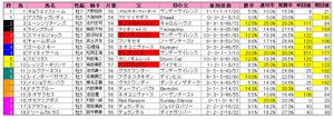 関屋記念(枠順)2012
