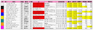 ラジオNIKKEI杯2歳S(枠順)2011